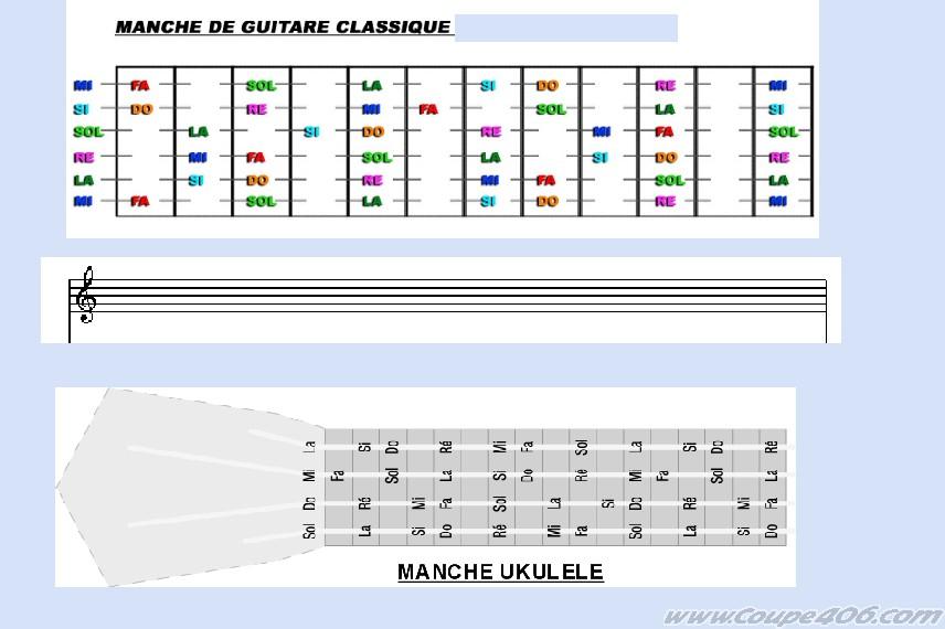 Comment transposer Guitare=>Uku 0132